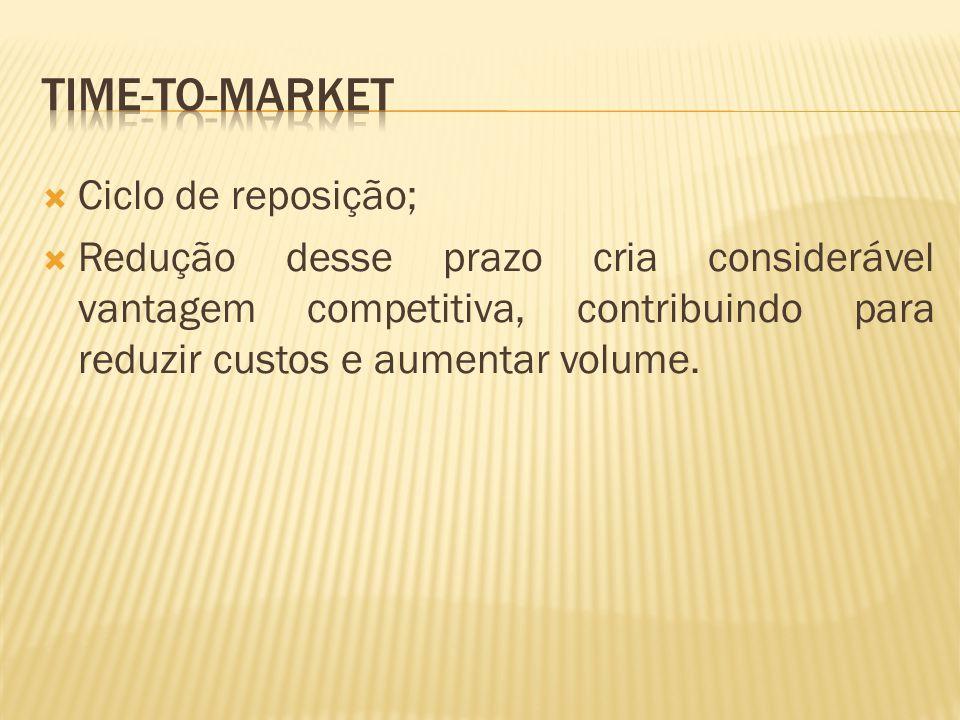 Time-to-market Ciclo de reposição;
