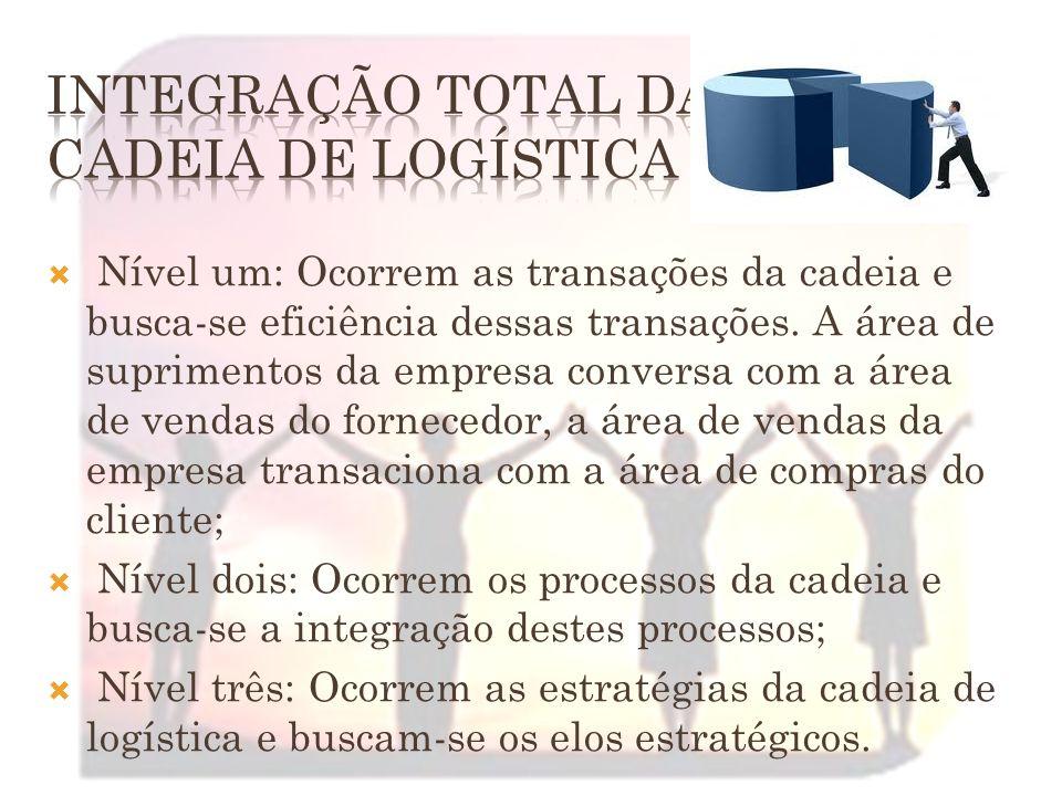 Integração total da cadeia de logística