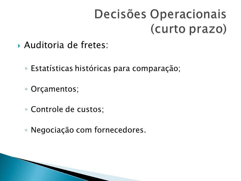 Decisões Operacionais (curto prazo)