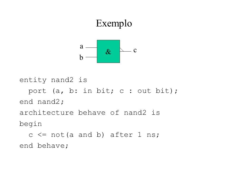 Exemplo a & c b entity nand2 is port (a, b: in bit; c : out bit);