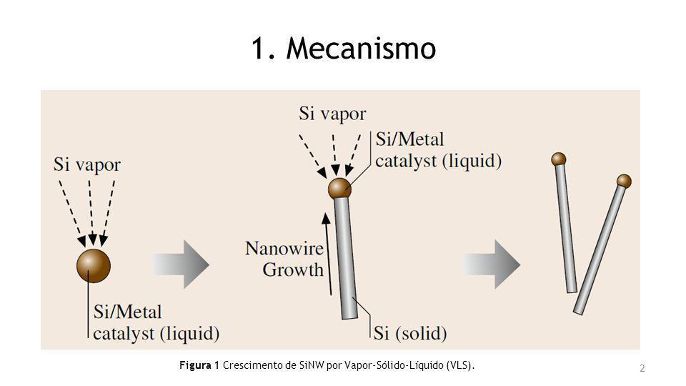 Figura 1 Crescimento de SiNW por Vapor-Sólido-Líquido (VLS).