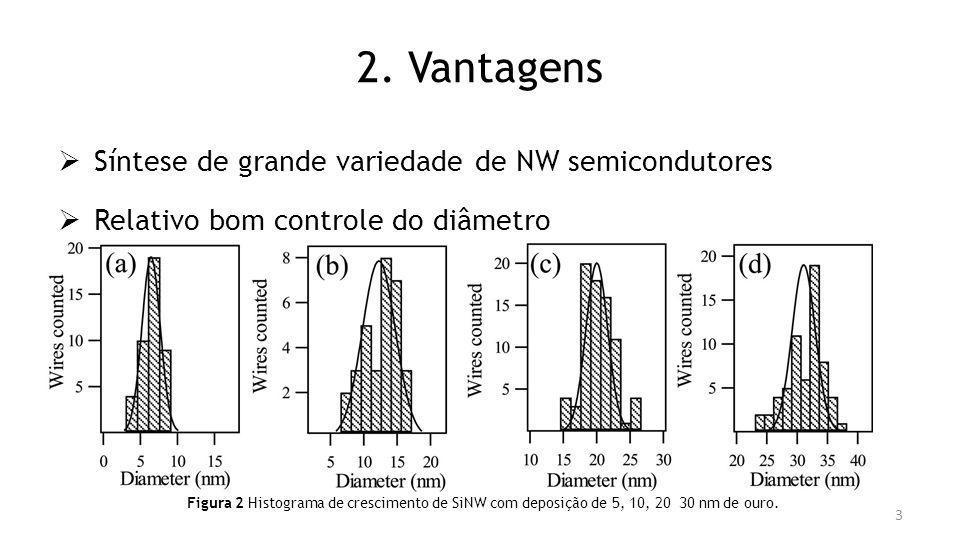 2. Vantagens Síntese de grande variedade de NW semicondutores