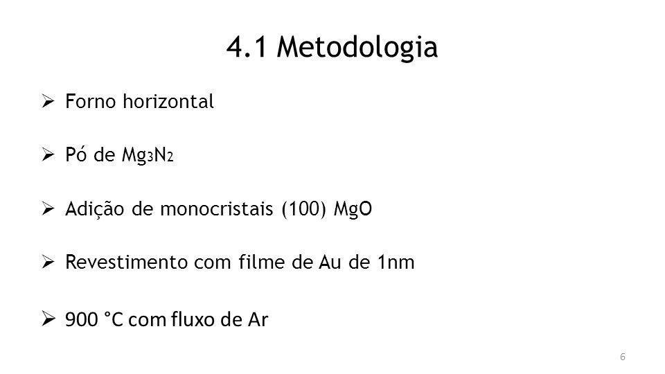 4.1 Metodologia 900 °C com fluxo de Ar Forno horizontal Pó de Mg3N2