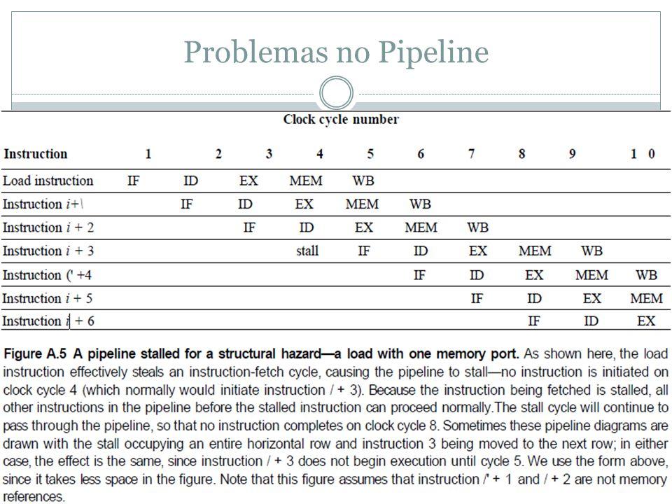 Problemas no Pipeline