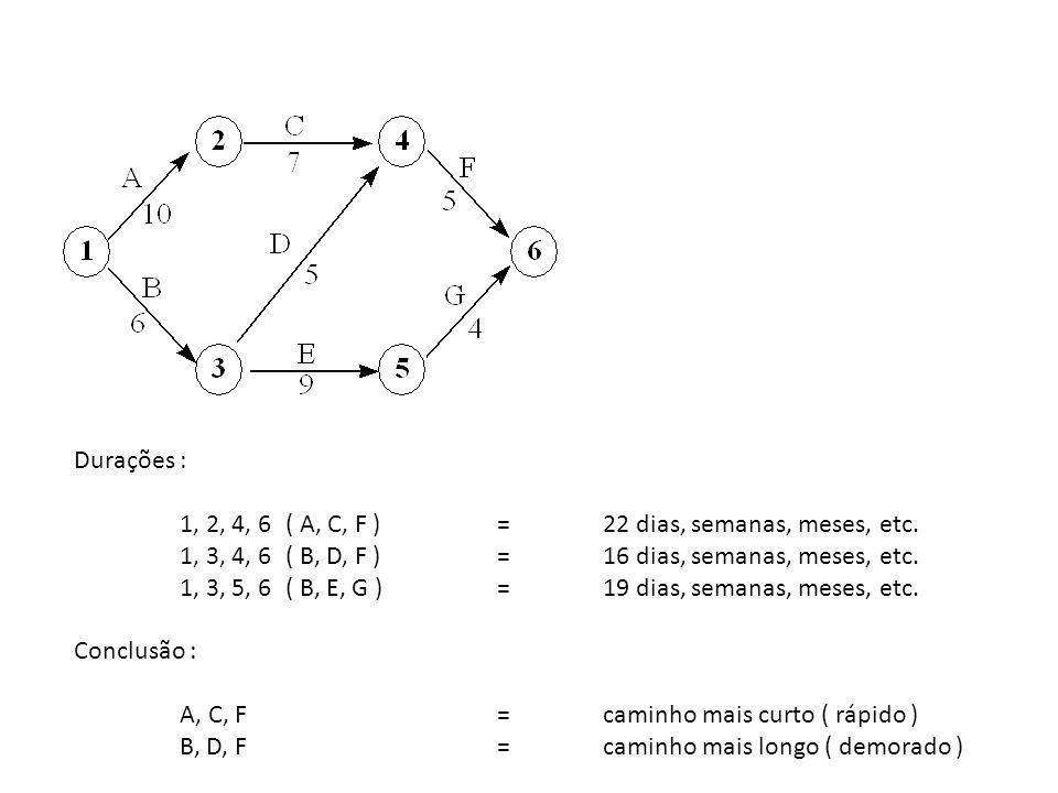 Durações : 1, 2, 4, 6 ( A, C, F ) = 22 dias, semanas, meses, etc. 1, 3, 4, 6 ( B, D, F ) = 16 dias, semanas, meses, etc.