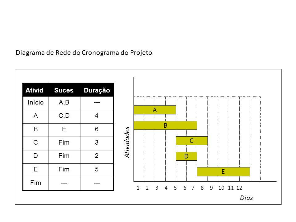 Diagrama de Rede do Cronograma do Projeto