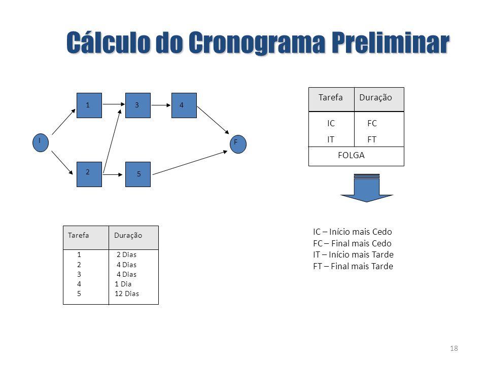 Cálculo do Cronograma Preliminar