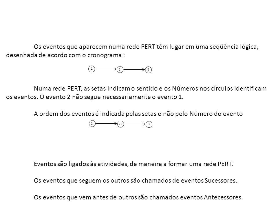 A ordem dos eventos é indicada pelas setas e não pelo Número do evento