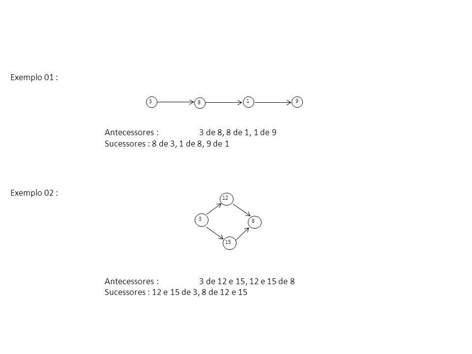 Exemplo 01 : Antecessores : 3 de 8, 8 de 1, 1 de 9