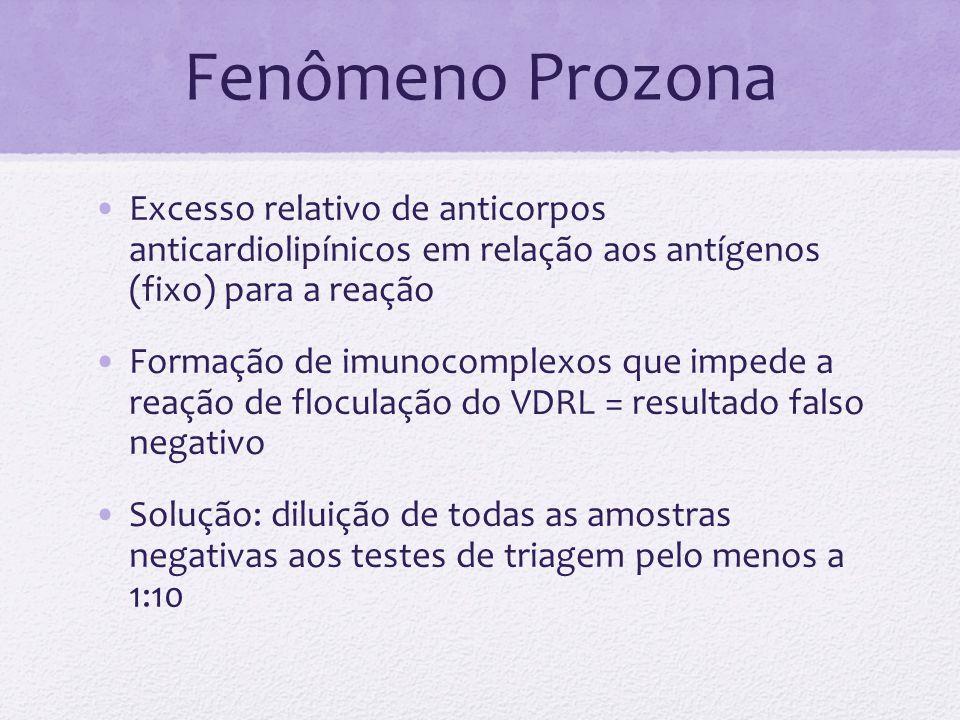 Fenômeno Prozona Excesso relativo de anticorpos anticardiolipínicos em relação aos antígenos (fixo) para a reação.