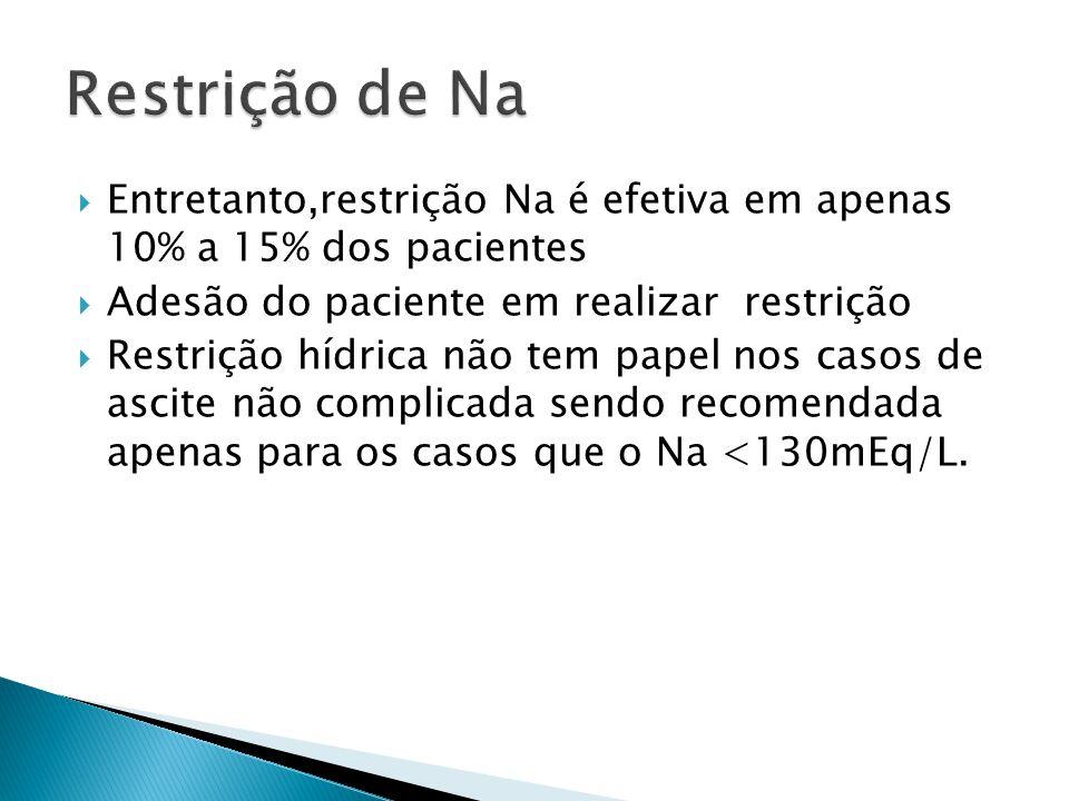 Restrição de Na Entretanto,restrição Na é efetiva em apenas 10% a 15% dos pacientes. Adesão do paciente em realizar restrição.