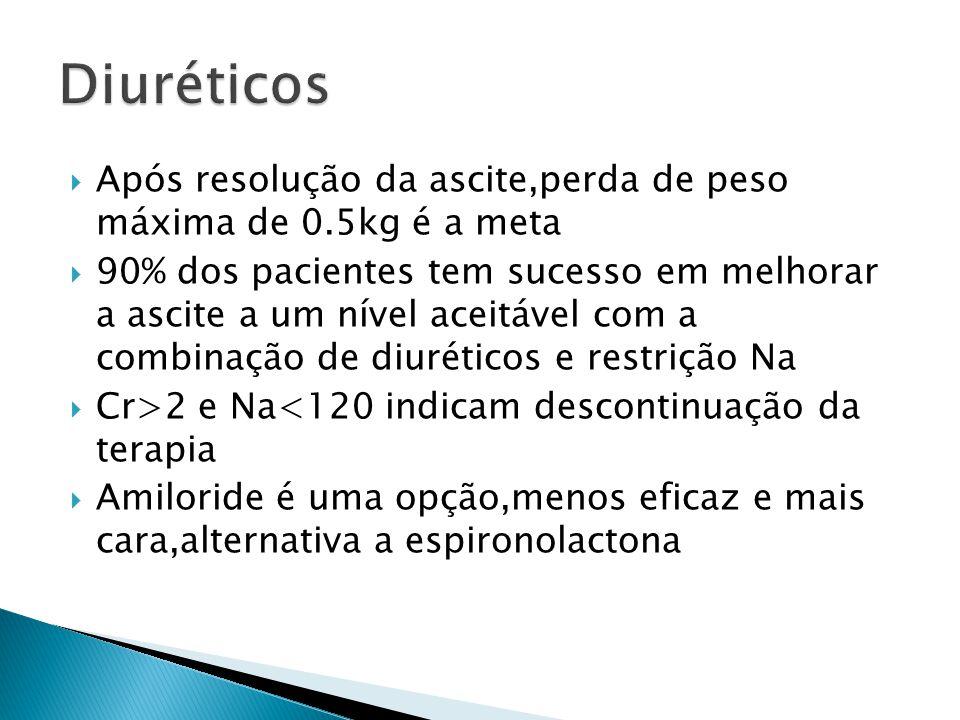 Diuréticos Após resolução da ascite,perda de peso máxima de 0.5kg é a meta.