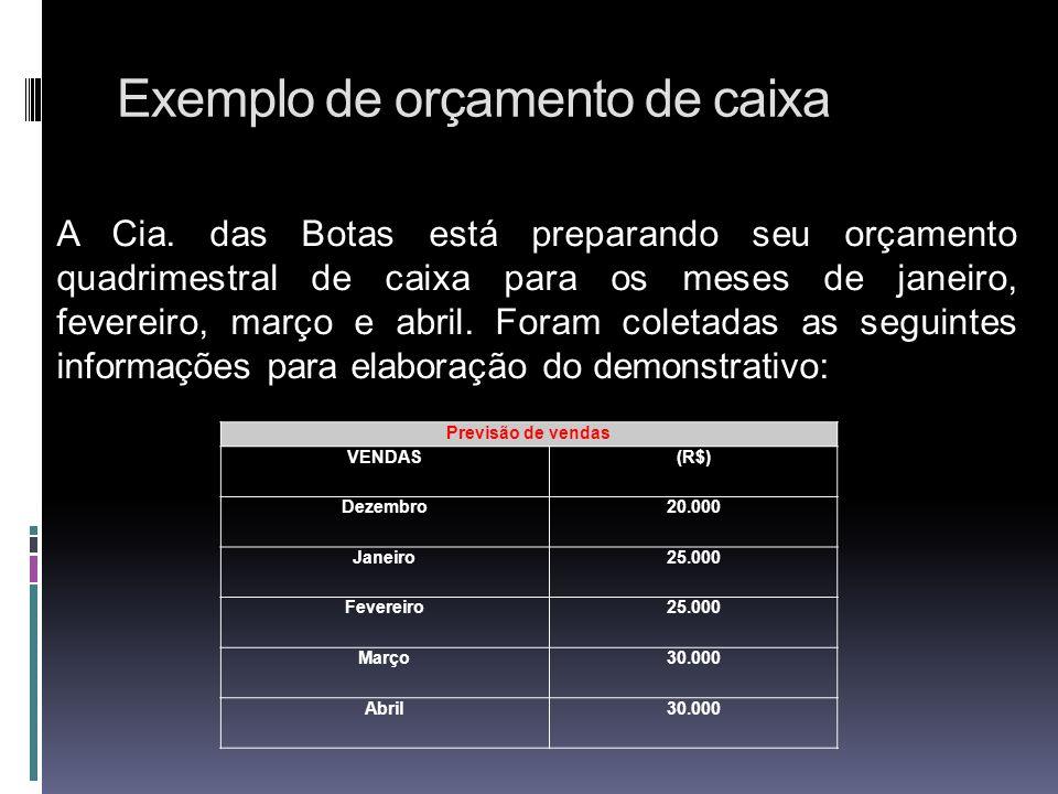 Exemplo de orçamento de caixa