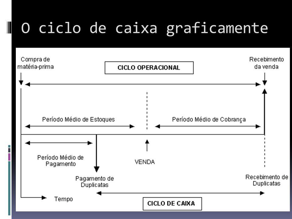 O ciclo de caixa graficamente