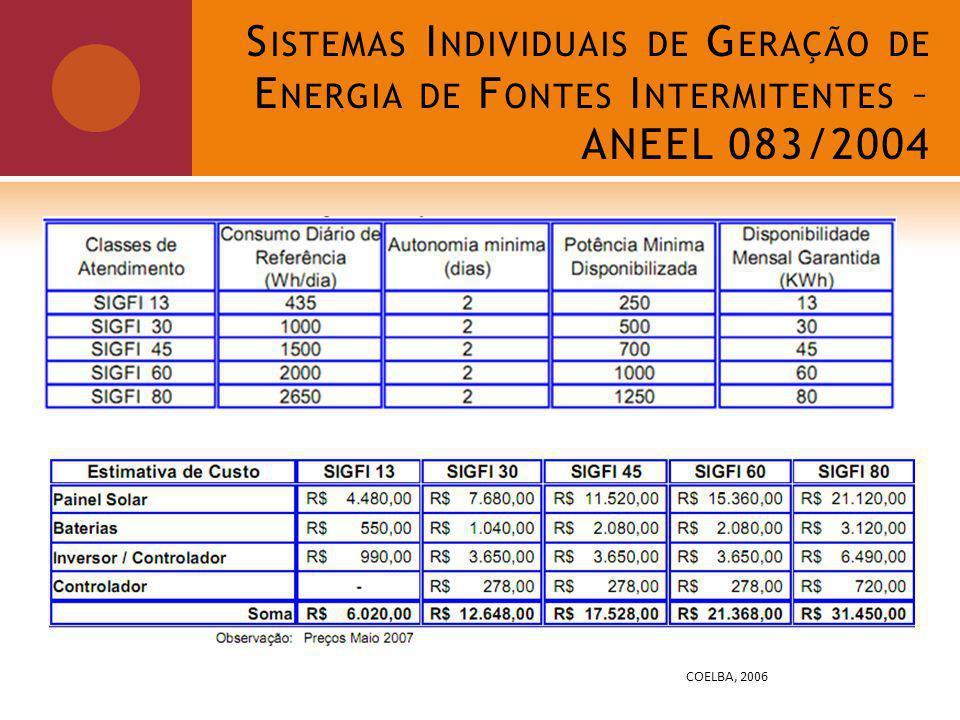 Sistemas Individuais de Geração de Energia de Fontes Intermitentes – ANEEL 083/2004