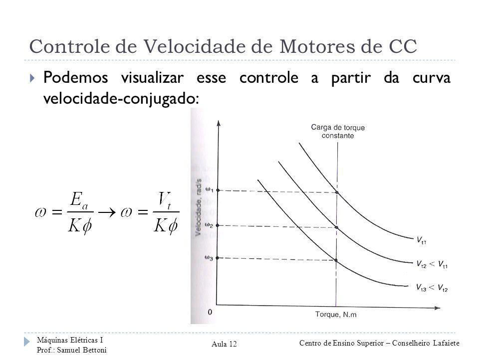 Controle de Velocidade de Motores de CC