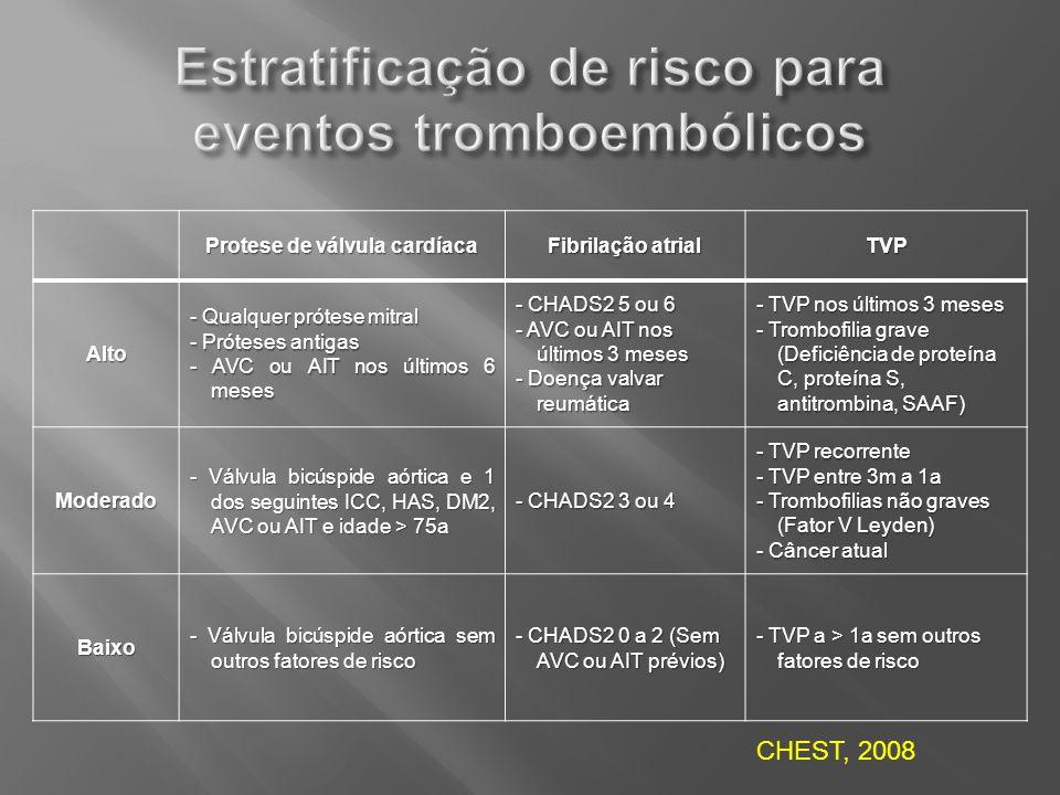 Estratificação de risco para eventos tromboembólicos