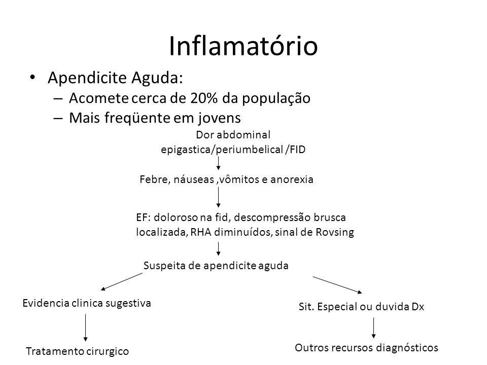 Dor abdominal epigastica/periumbelical /FID