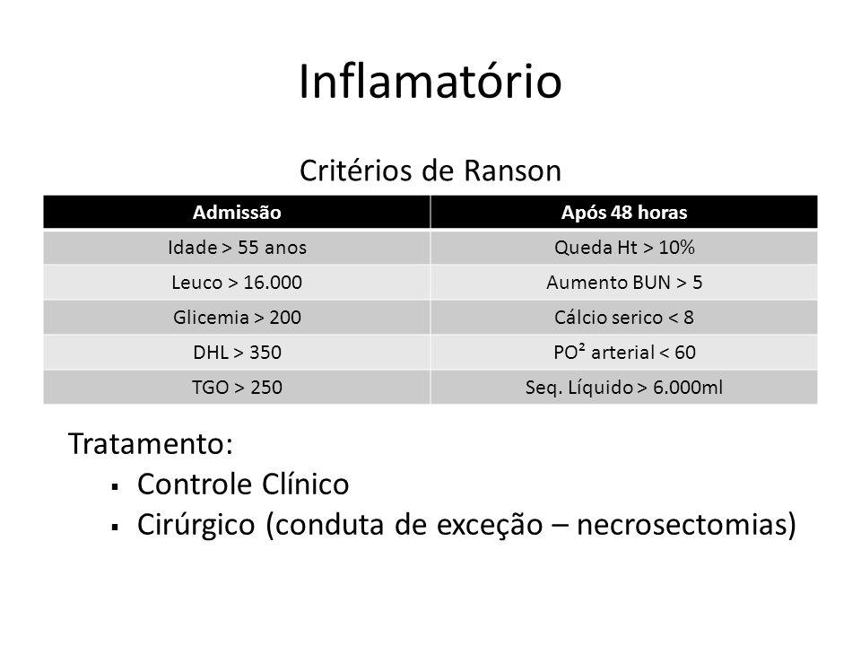 Inflamatório Critérios de Ranson Tratamento: Controle Clínico