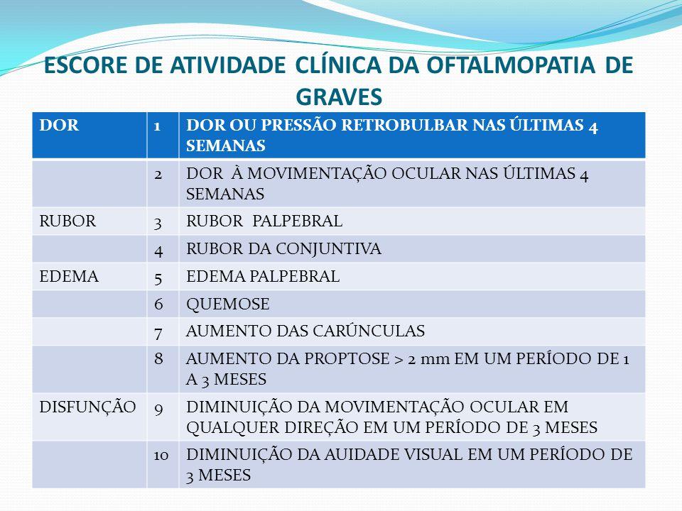 ESCORE DE ATIVIDADE CLÍNICA DA OFTALMOPATIA DE GRAVES