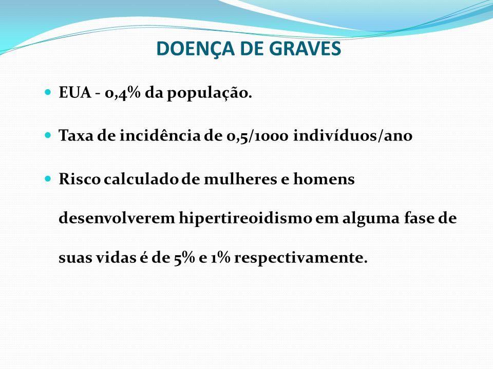 DOENÇA DE GRAVES EUA - 0,4% da população.
