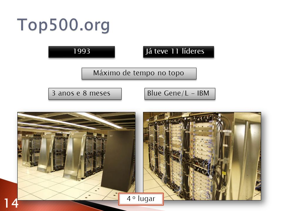 Top500.org 14 1993 Já teve 11 líderes Máximo de tempo no topo
