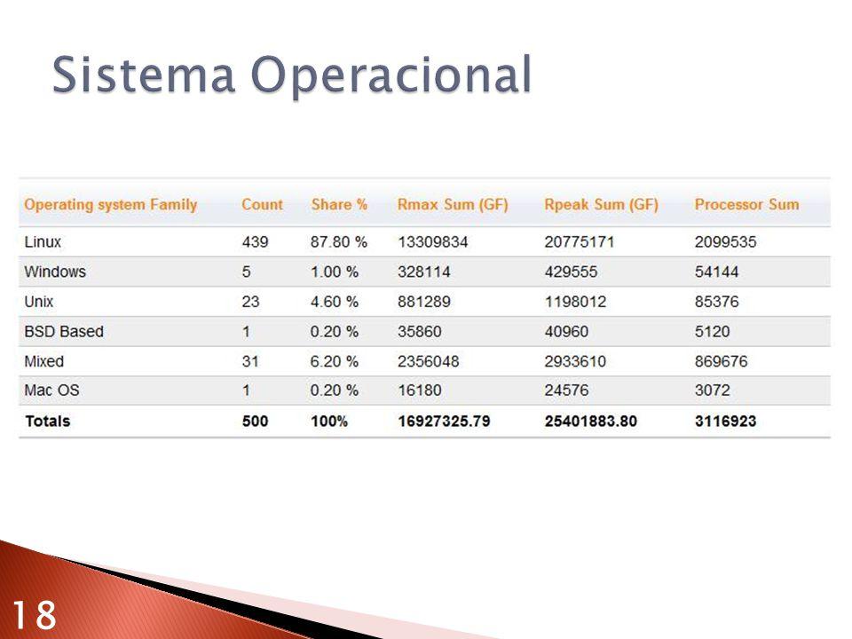 Sistema Operacional 18
