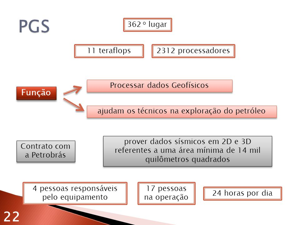 PGS Função 362 o lugar 11 teraflops 2312 processadores