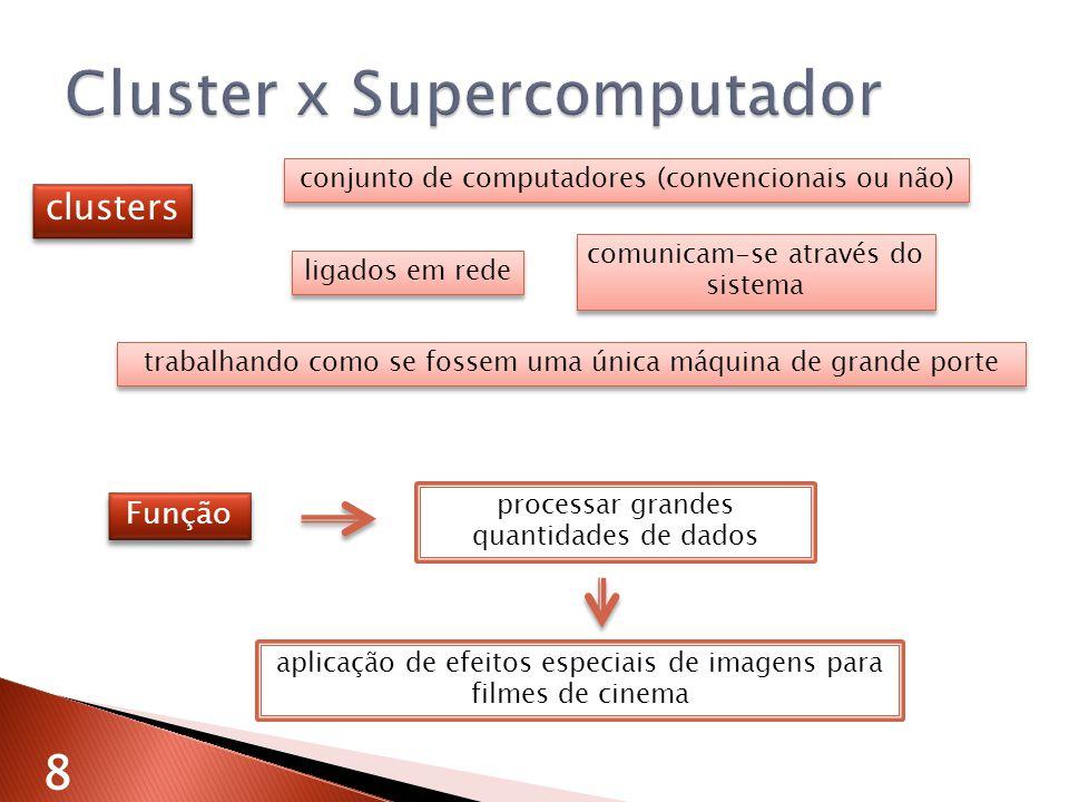 Cluster x Supercomputador