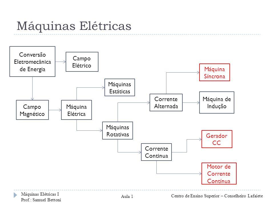 Máquinas Elétricas Conversão Eletromecânica de Energia Campo Elétrico