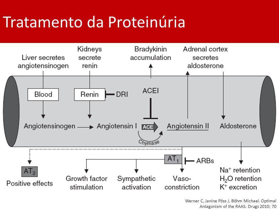 Tratamento da Proteinúria