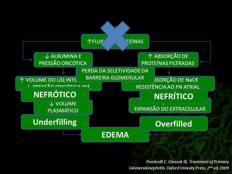 NEFRÓTICO NEFRÍTICO Underfilling Overfilled EDEMA
