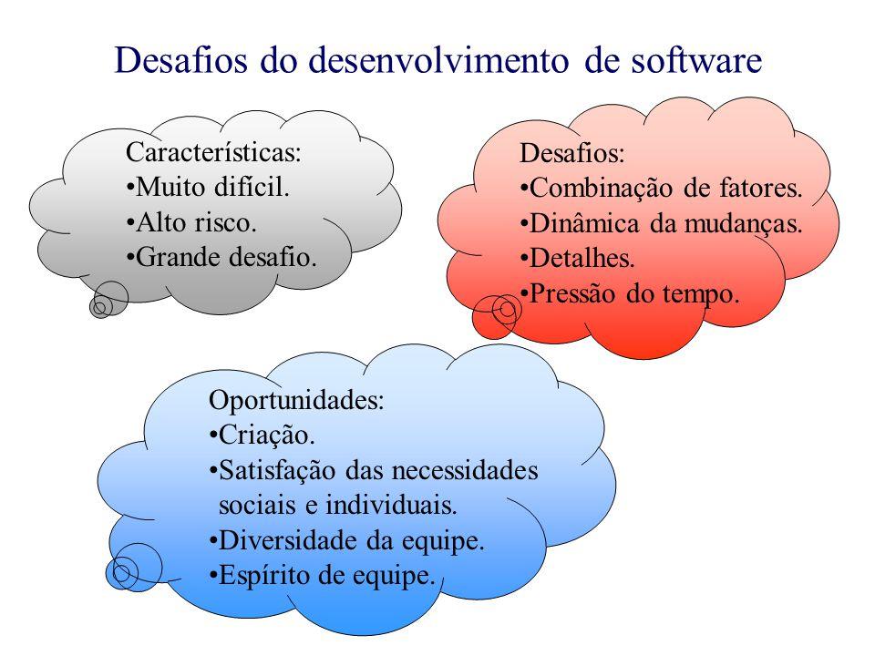 Desafios do desenvolvimento de software