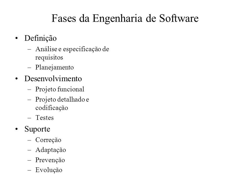 Fases da Engenharia de Software