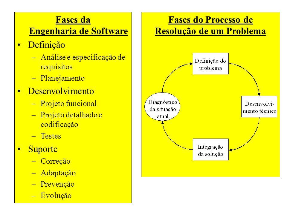 Fases da Engenharia de Software Definição