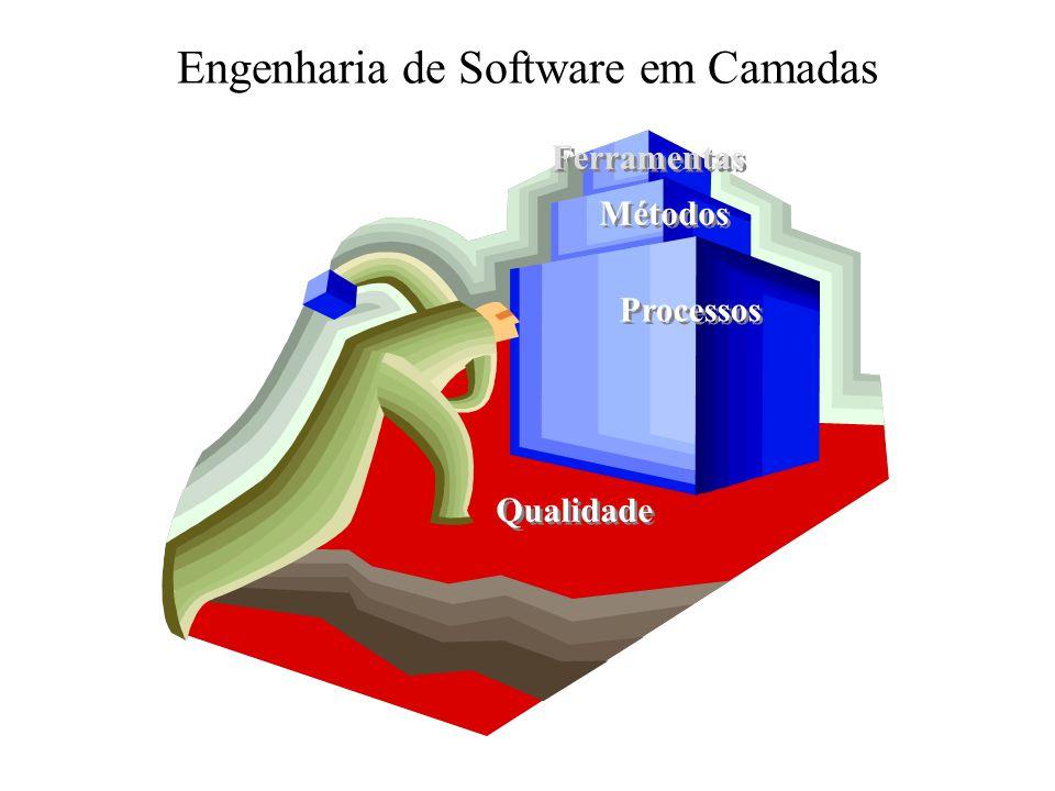 Engenharia de Software em Camadas