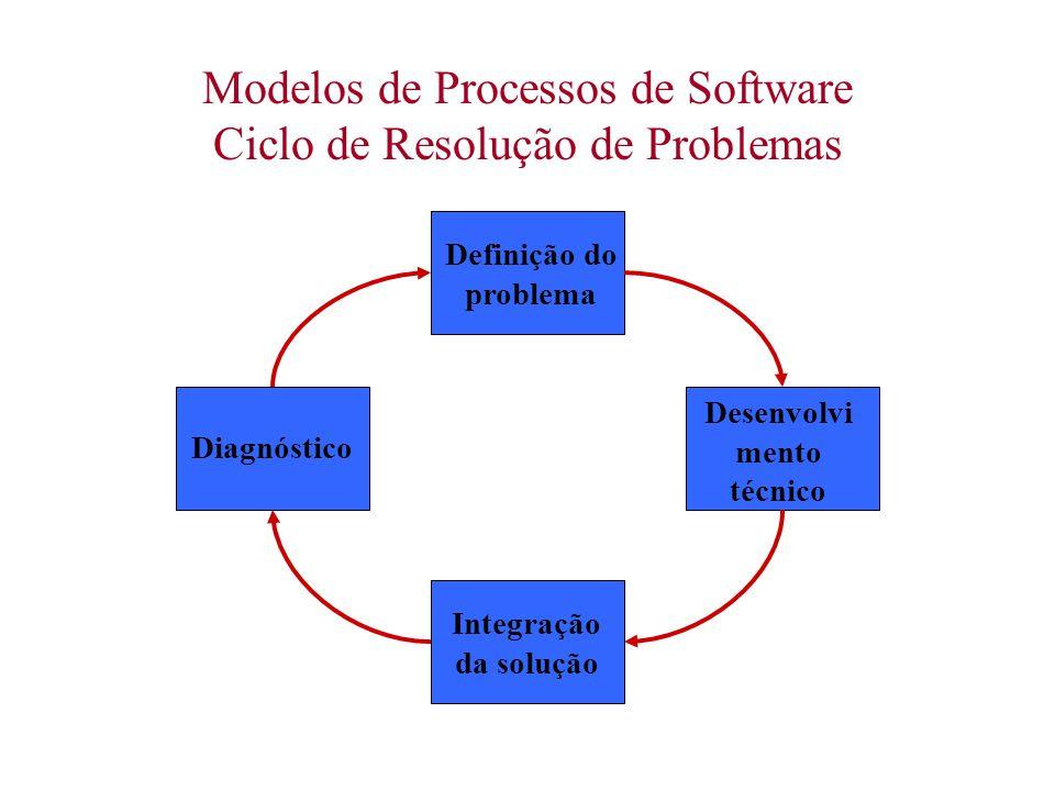 Modelos de Processos de Software Ciclo de Resolução de Problemas