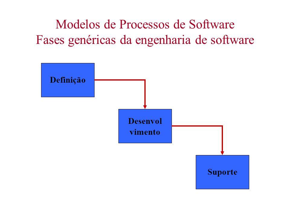 Modelos de Processos de Software Fases genéricas da engenharia de software