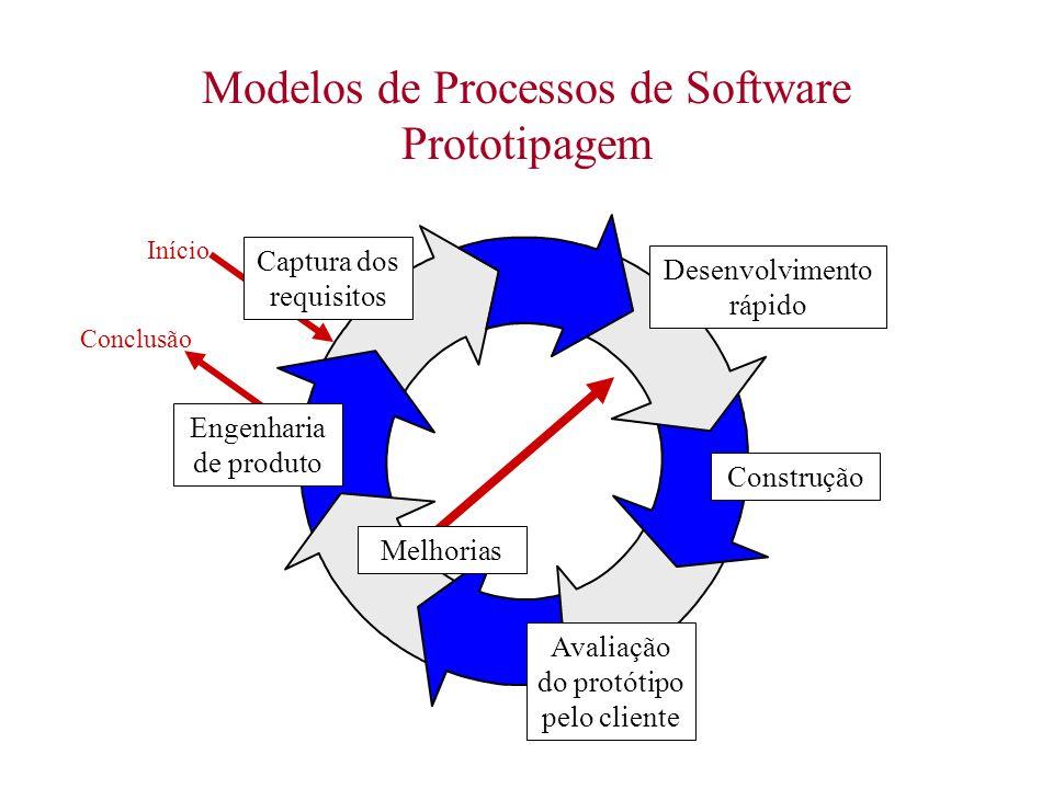 Modelos de Processos de Software Prototipagem