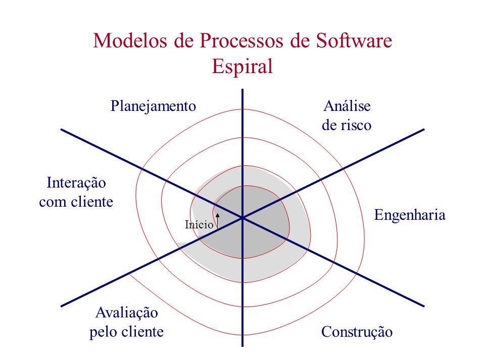 Modelos de Processos de Software Espiral