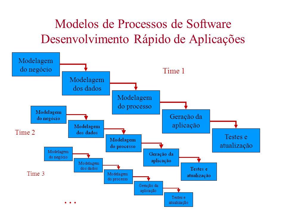 Modelos de Processos de Software Desenvolvimento Rápido de Aplicações