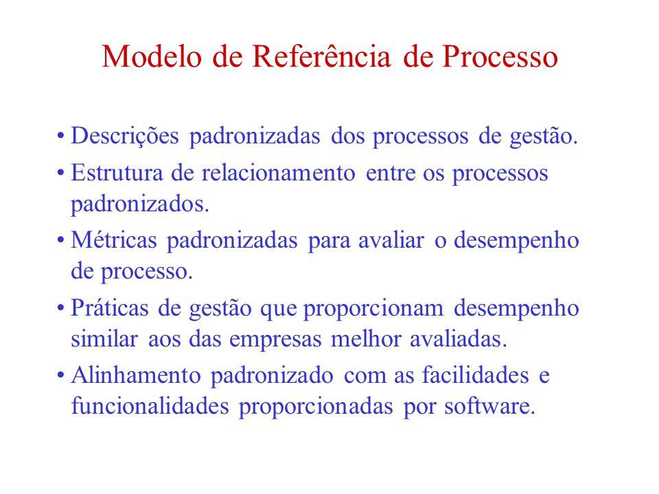 Modelo de Referência de Processo