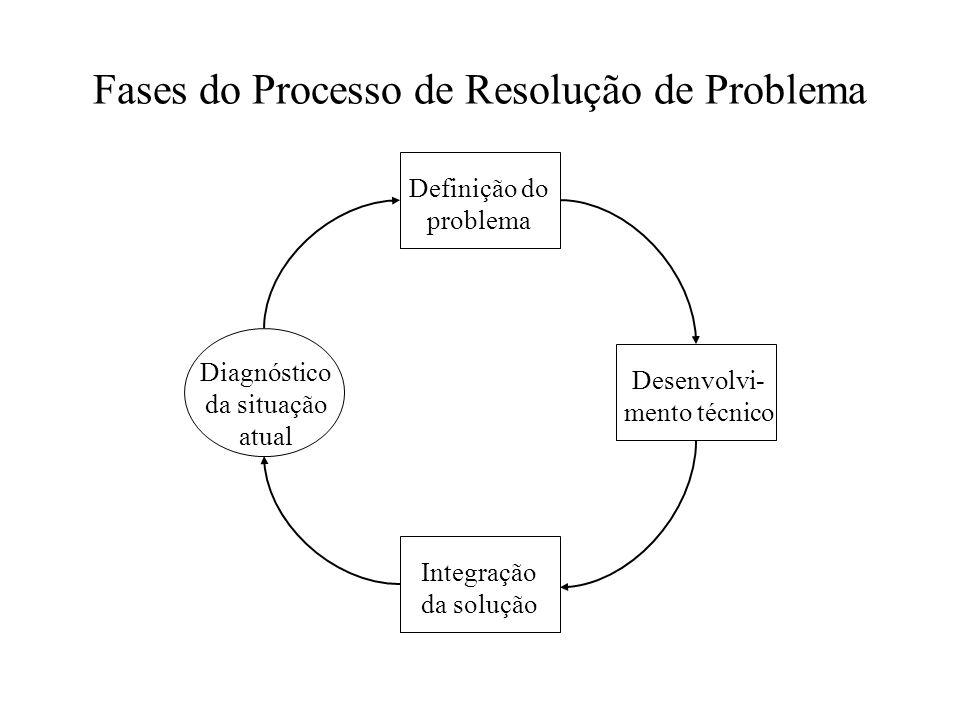 Fases do Processo de Resolução de Problema