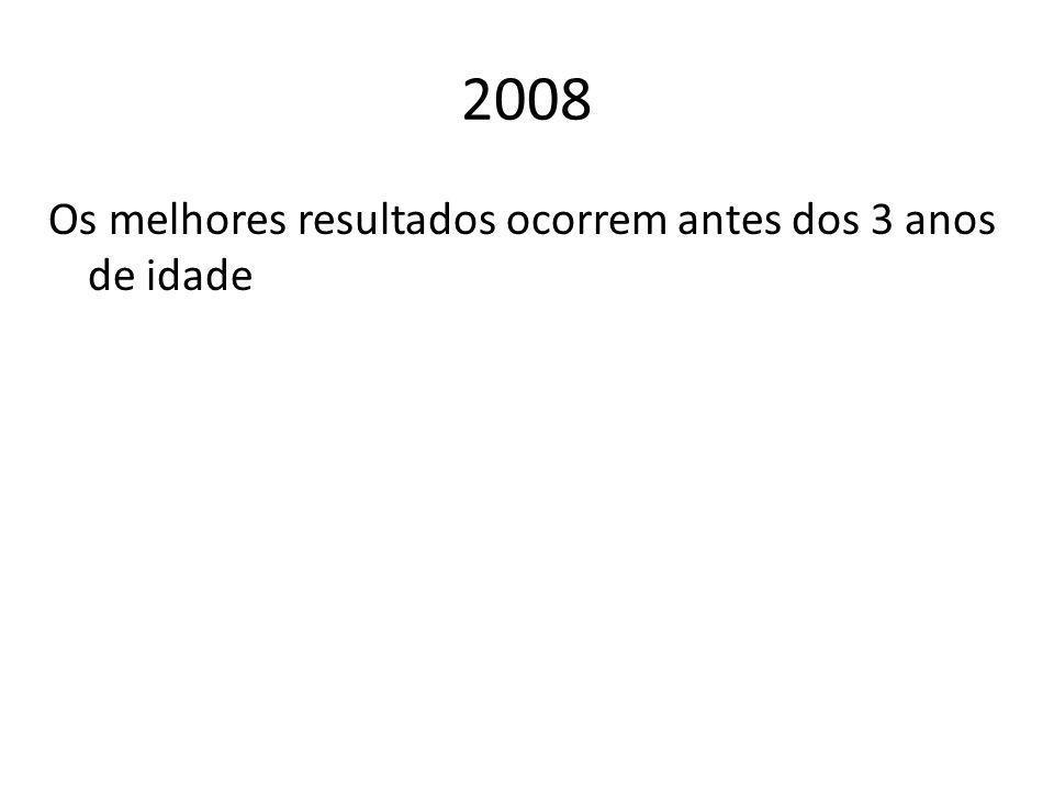 2008 Os melhores resultados ocorrem antes dos 3 anos de idade
