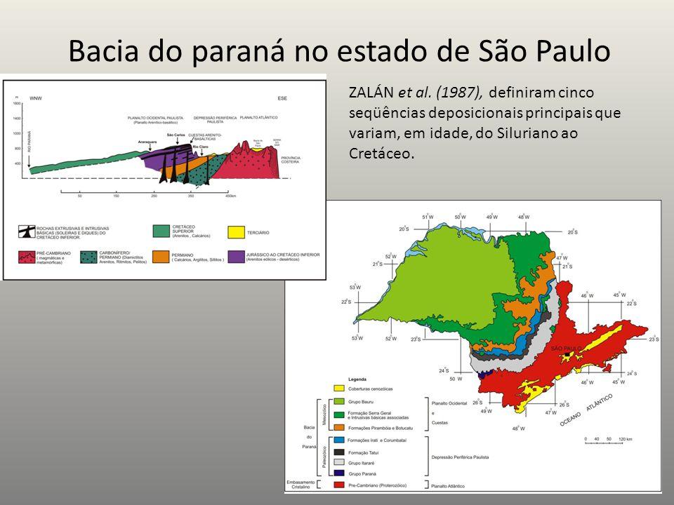 Bacia do paraná no estado de São Paulo