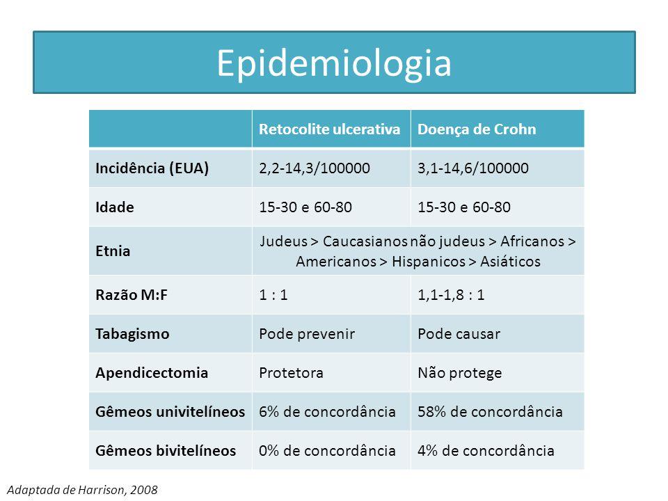 Epidemiologia Retocolite ulcerativa Doença de Crohn Incidência (EUA)