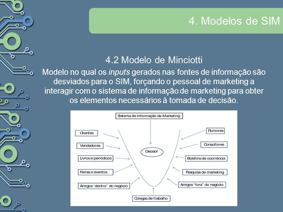 4. Modelos de SIM 4.2 Modelo de Minciotti