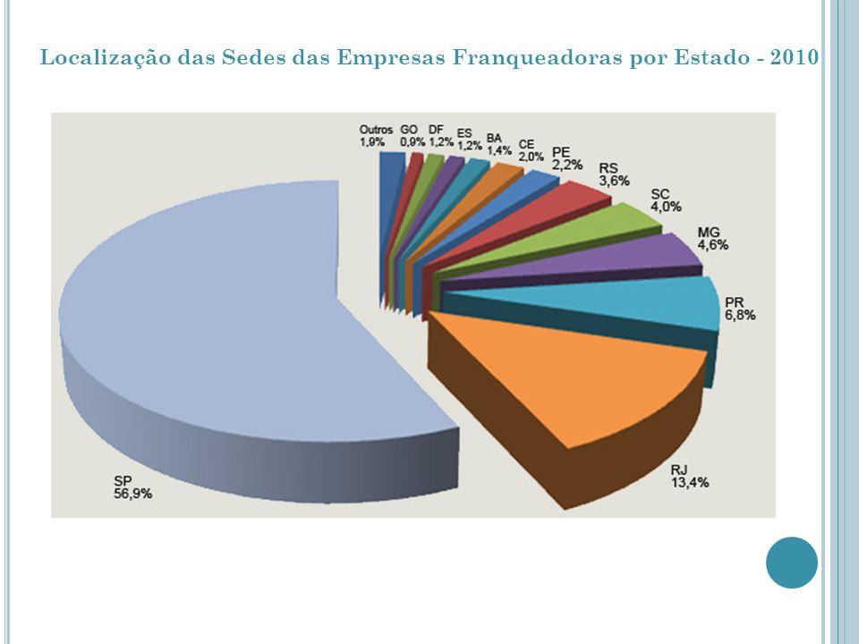 Localização das Sedes das Empresas Franqueadoras por Estado - 2010