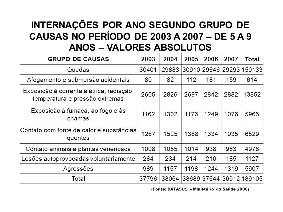 INTERNAÇÕES POR ANO SEGUNDO GRUPO DE CAUSAS NO PERÍODO DE 2003 A 2007 – DE 5 A 9 ANOS – VALORES ABSOLUTOS