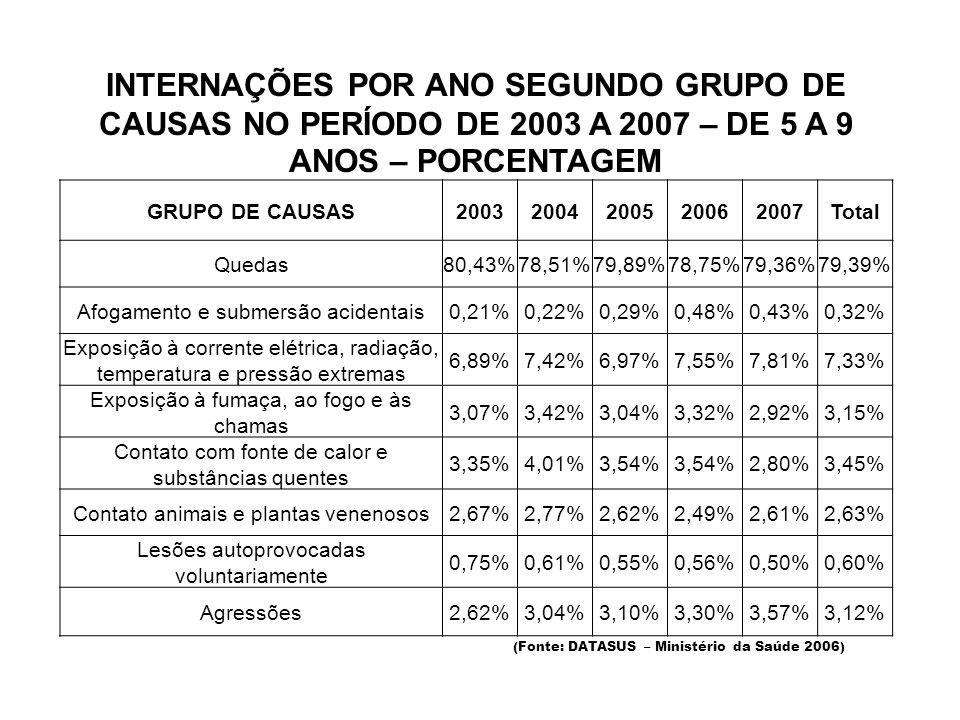 INTERNAÇÕES POR ANO SEGUNDO GRUPO DE CAUSAS NO PERÍODO DE 2003 A 2007 – DE 5 A 9 ANOS – PORCENTAGEM